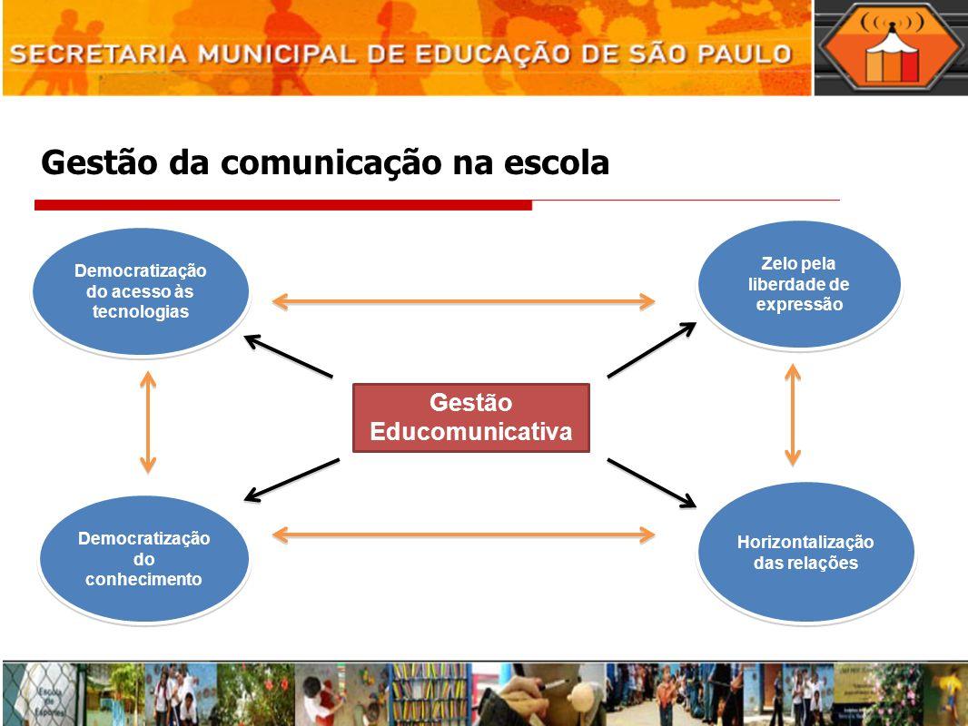Gestão da comunicação na escola Gestão Educomunicativa Zelo pela liberdade de expressão Democratização do conhecimento Democratização do acesso às tecnologias Horizontalização das relações