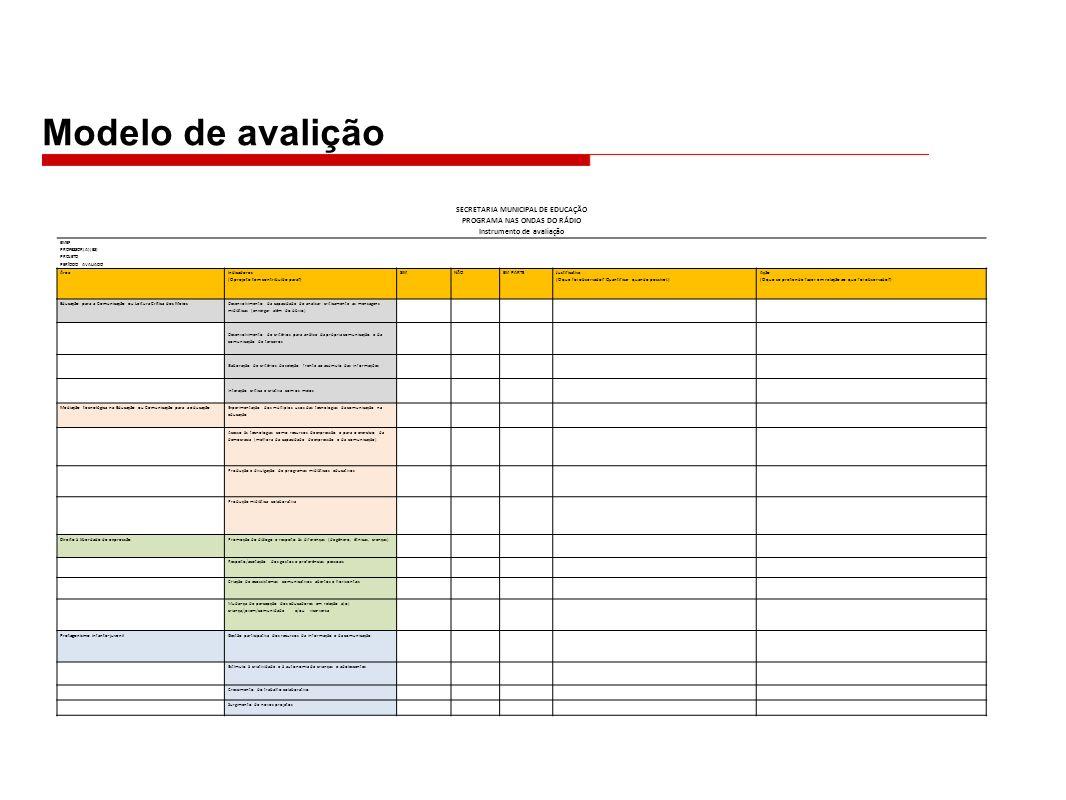 Modelo de avalição SECRETARIA MUNICIPAL DE EDUCAÇÃO PROGRAMA NAS ONDAS DO RÁDIO Instrumento de avaliação EMEF PROFESSOR(A)(ES) PROJETO PERÍODO AVALIADO Área Indicadores (O projeto tem contribuído para?) SIMNÃOEM PARTE Justificativa (O que foi observado.