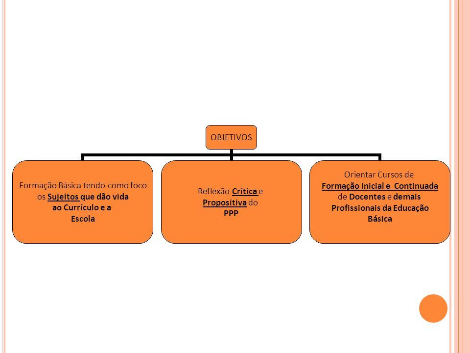 OBJETIVOS Formação Básica tendo como foco os Sujeitos que dão vida ao Currículo e a Escola Reflexão Crítica e Propositiva do PPP Orientar Cursos de Fo