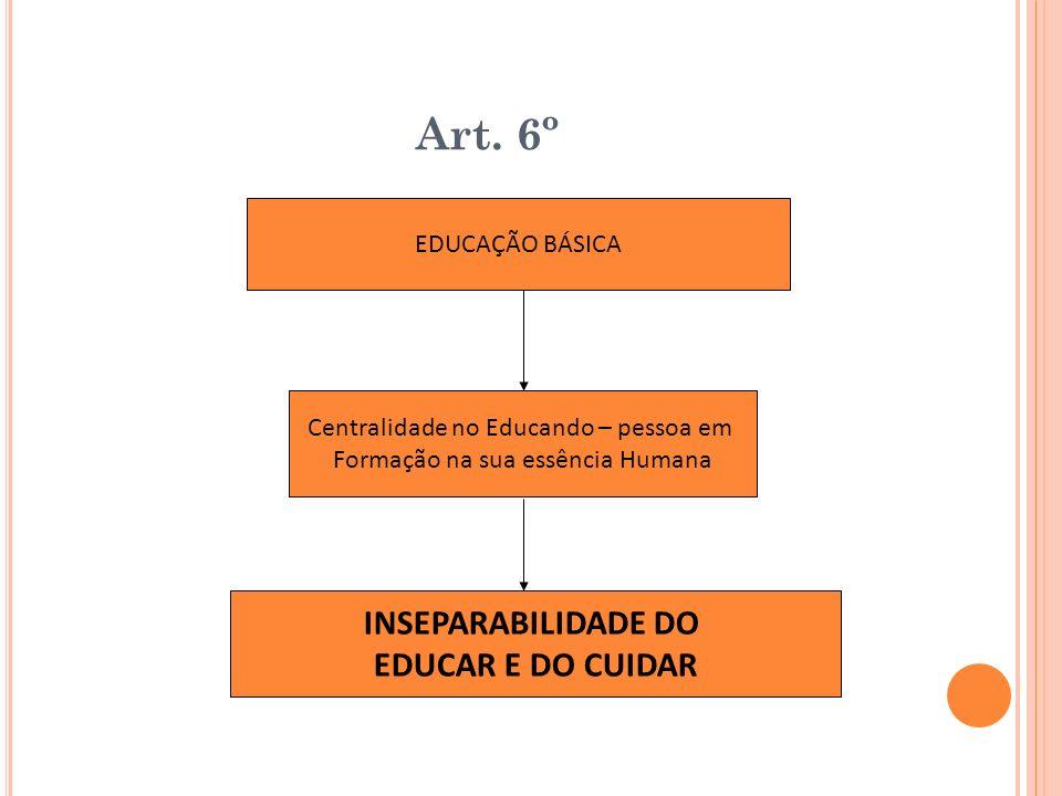 Art. 6º EDUCAÇÃO BÁSICA Centralidade no Educando – pessoa em Formação na sua essência Humana INSEPARABILIDADE DO EDUCAR E DO CUIDAR