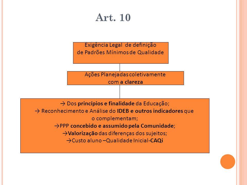 Art. 10 Exigência Legal de definição de Padrões Mínimos de Qualidade Dos princípios e finalidade da Educação; Reconhecimento e Análise do IDEB e outro