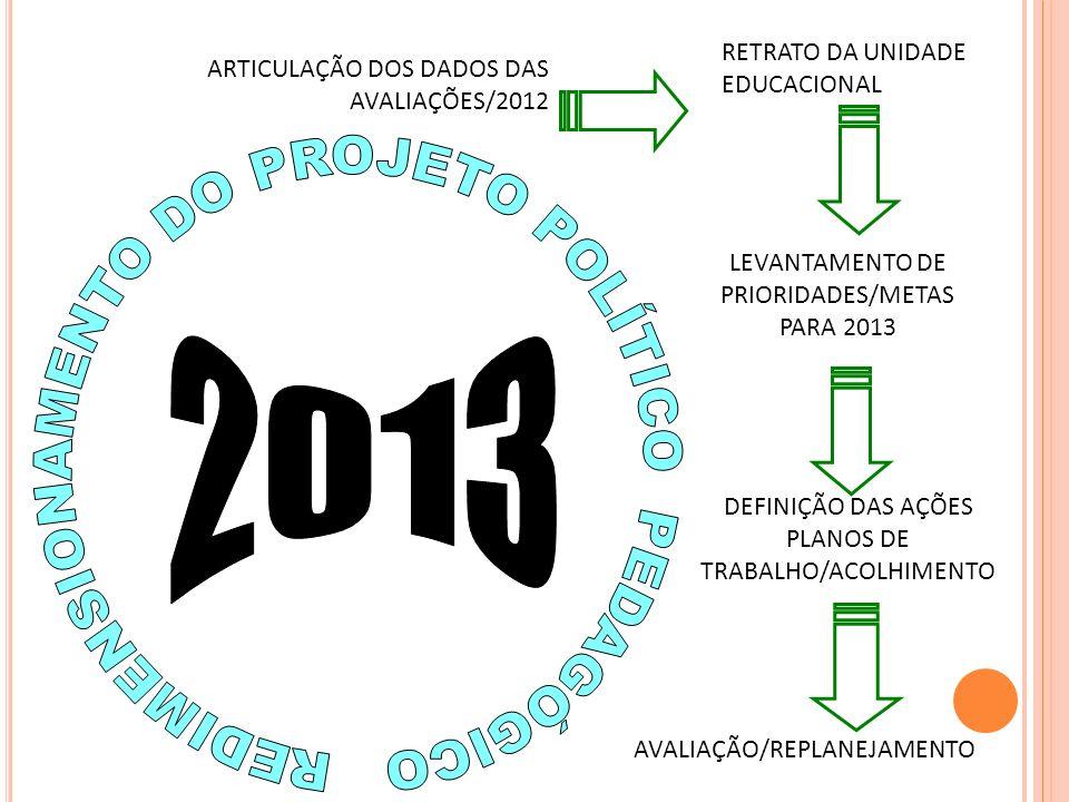 ARTICULAÇÃO DOS DADOS DAS AVALIAÇÕES/2012 RETRATO DA UNIDADE EDUCACIONAL LEVANTAMENTO DE PRIORIDADES/METAS PARA 2013 DEFINIÇÃO DAS AÇÕES PLANOS DE TRA