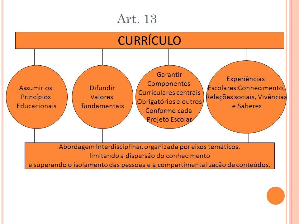Art. 13 CURRÍCULO Garantir Componentes Curriculares centrais Obrigatórios e outros Conforme cada Projeto Escolar Experiências Escolares:Conhecimento,