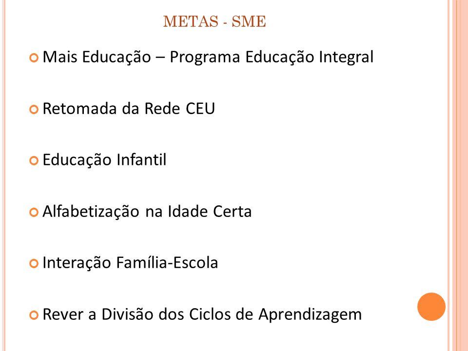 METAS - SME Mais Educação – Programa Educação Integral Retomada da Rede CEU Educação Infantil Alfabetização na Idade Certa Interação Família-Escola Re