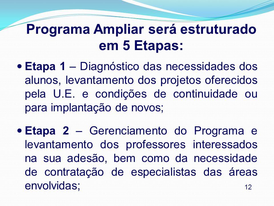 Programa Ampliar será estruturado em 5 Etapas: Etapa 1 – Diagnóstico das necessidades dos alunos, levantamento dos projetos oferecidos pela U.E. e con
