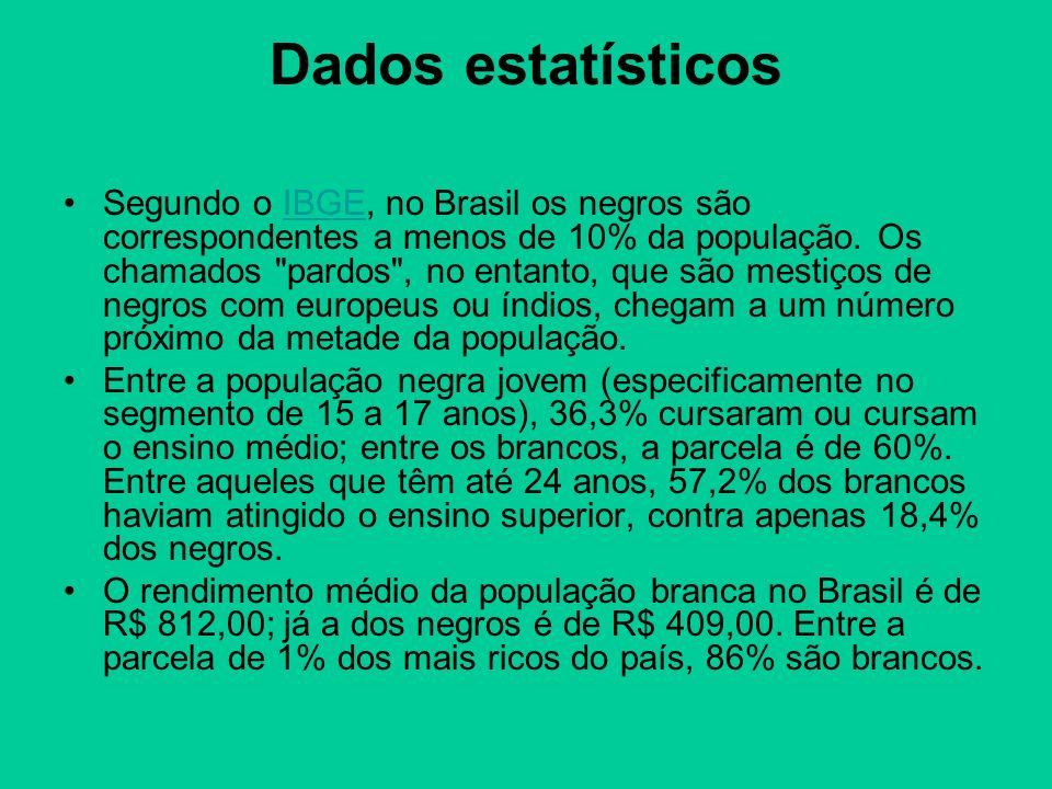 Dados estatísticos Segundo o IBGE, no Brasil os negros são correspondentes a menos de 10% da população. Os chamados