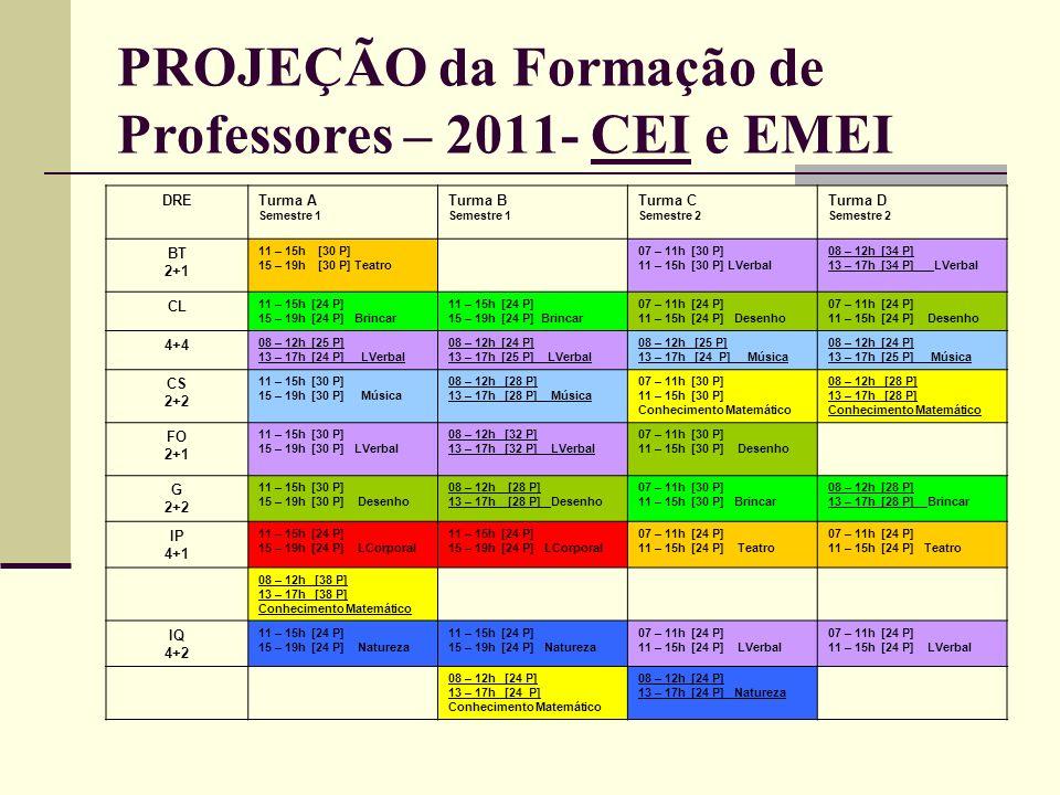 PROJEÇÃO da Formação de Professores – 2011- CEI e EMEI DRETurma A Semestre 1 Turma B Semestre 1 Turma C Semestre 2 Turma D Semestre 2 BT 2+1 11 – 15h