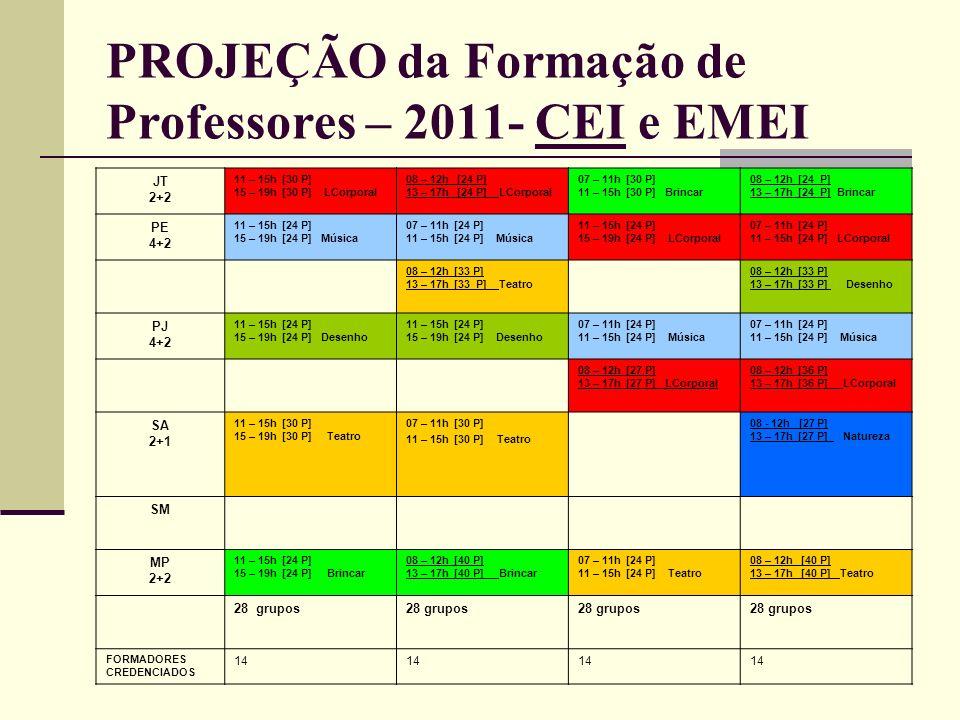 PROJEÇÃO da Formação de Professores – 2011- CEI e EMEI JT 2+2 11 – 15h [30 P] 15 – 19h [30 P] LCorporal 08 – 12h [24 P] 13 – 17h [24 P] LCorporal 07 –
