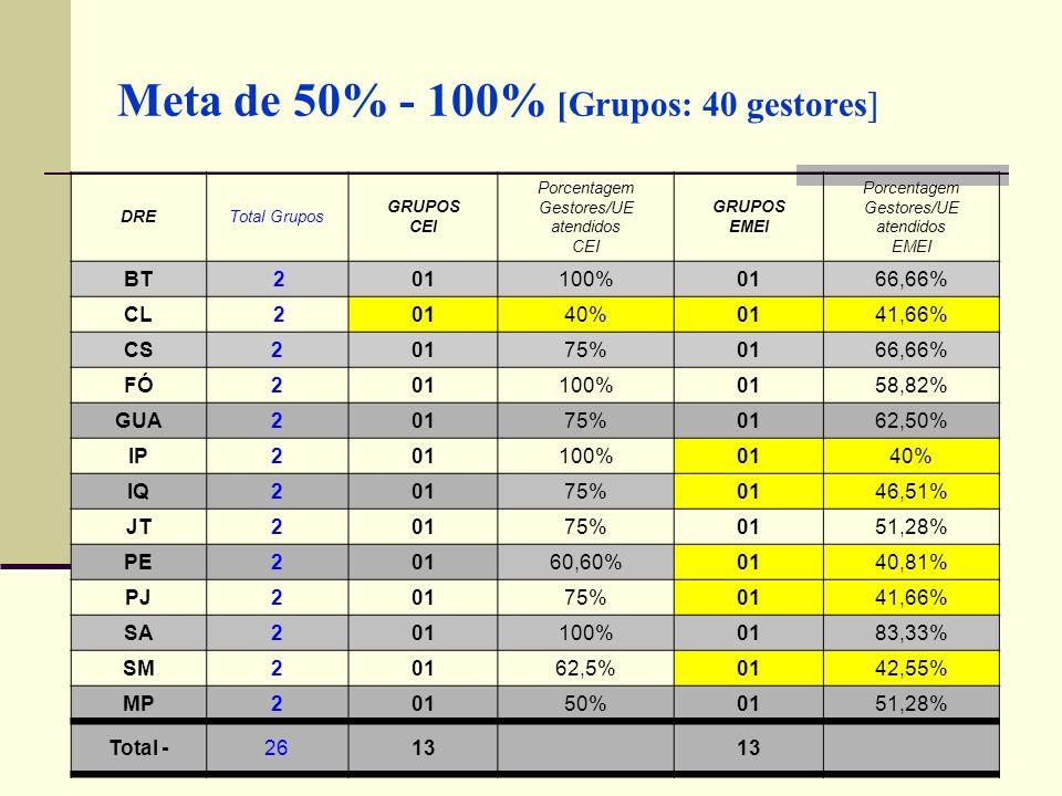 Meta de 50% - 100% [Grupos: 40 gestores] DRETotal Grupos GRUPOS CEI Porcentagem Gestores/UE atendidos CEI GRUPOS EMEI Porcentagem Gestores/UE atendido