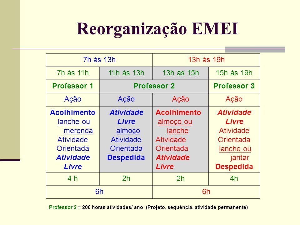 Reorganização EMEI 7h às 13h13h às 19h 7h às 11h11h às 13h13h às 15h15h às 19h Professor 1Professor 2Professor 3 Ação Acolhimento lanche ou merenda At
