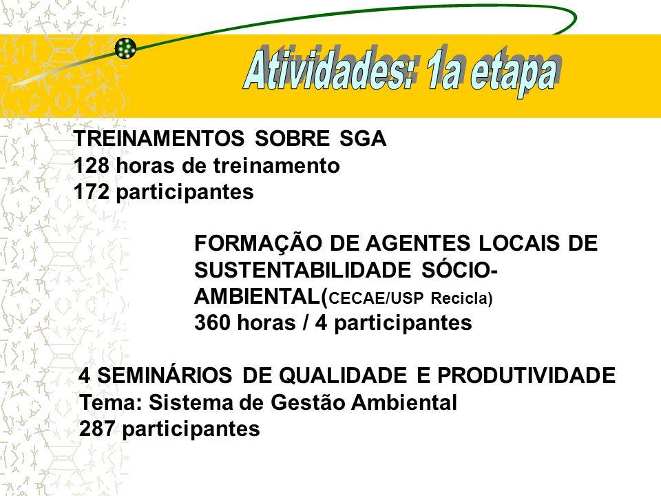 TREINAMENTOS SOBRE SGA 128 horas de treinamento 172 participantes FORMAÇÃO DE AGENTES LOCAIS DE SUSTENTABILIDADE SÓCIO- AMBIENTAL( CECAE/USP Recicla)