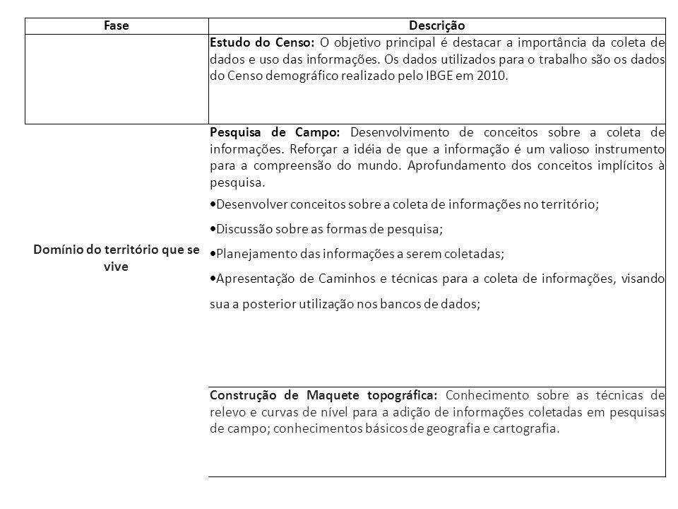 FaseDescrição Domínio do território que se vive Estudo do Censo: O objetivo principal é destacar a importância da coleta de dados e uso das informações.