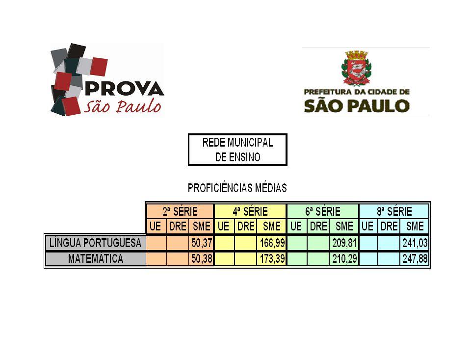 4ª série6ª série8ª série LP167,0210,0241,0 Ma173,4210,3247,9 4ª série6ª série8ª série LP166,4-226,5 Ma172,8-238,7 Prova São Paulo 2007 Prova Brasil 2005