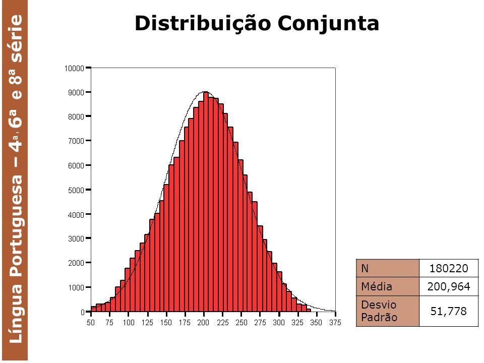N180220 Média200,964 Desvio Padrão 51,778 Língua Portuguesa – 4 a, 6 a e 8ª série Distribuição Conjunta