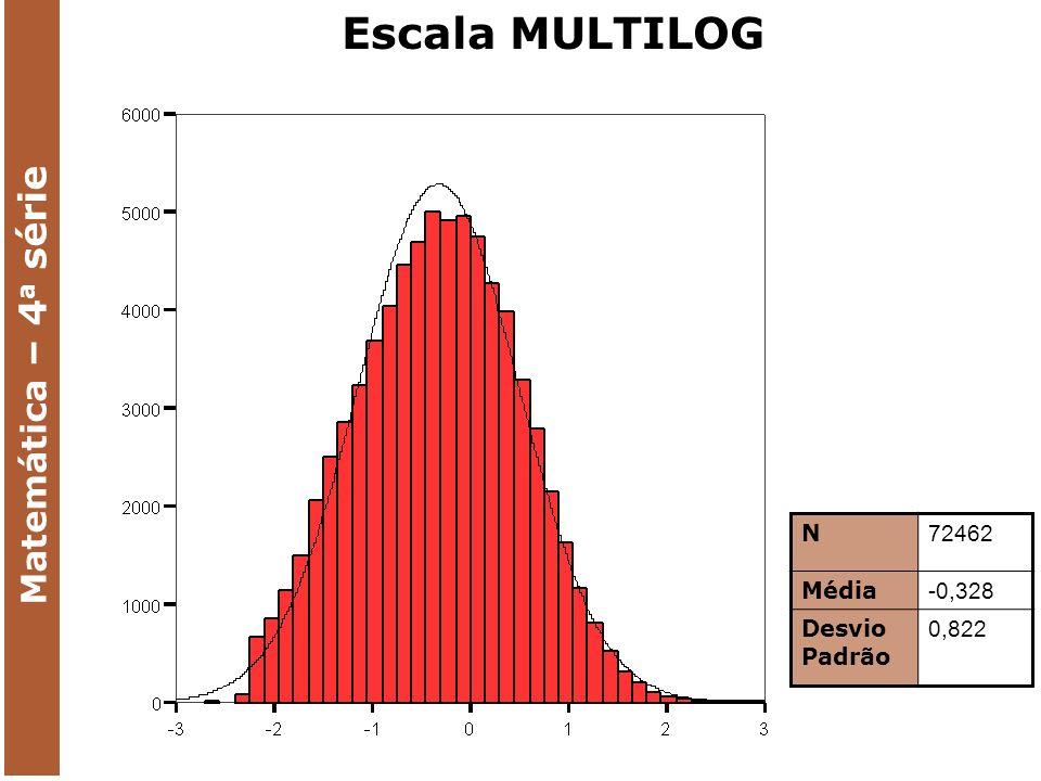 MARGINAL RELIABILITY: 0,8830 Escala MULTILOG Matemática – 4 a série N 72462 Média -0,328 Desvio Padrão 0,822