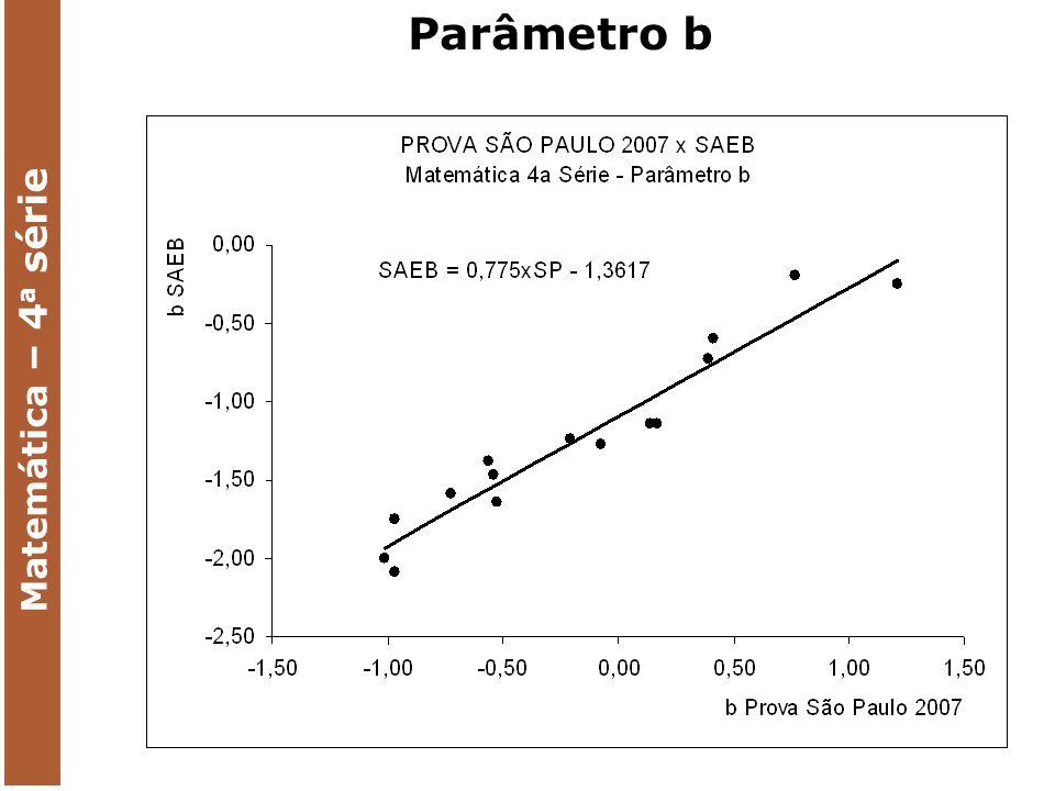 Parâmetro b Matemática – 4 a série