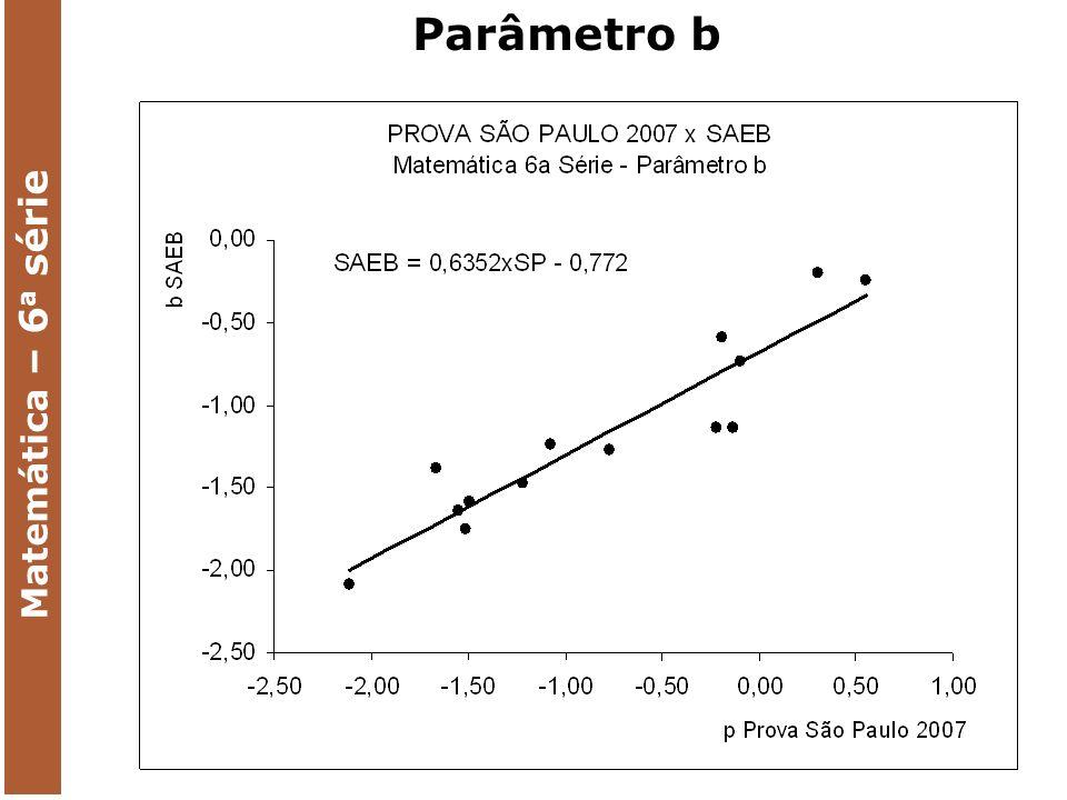 Parâmetro b Matemática – 6 a série