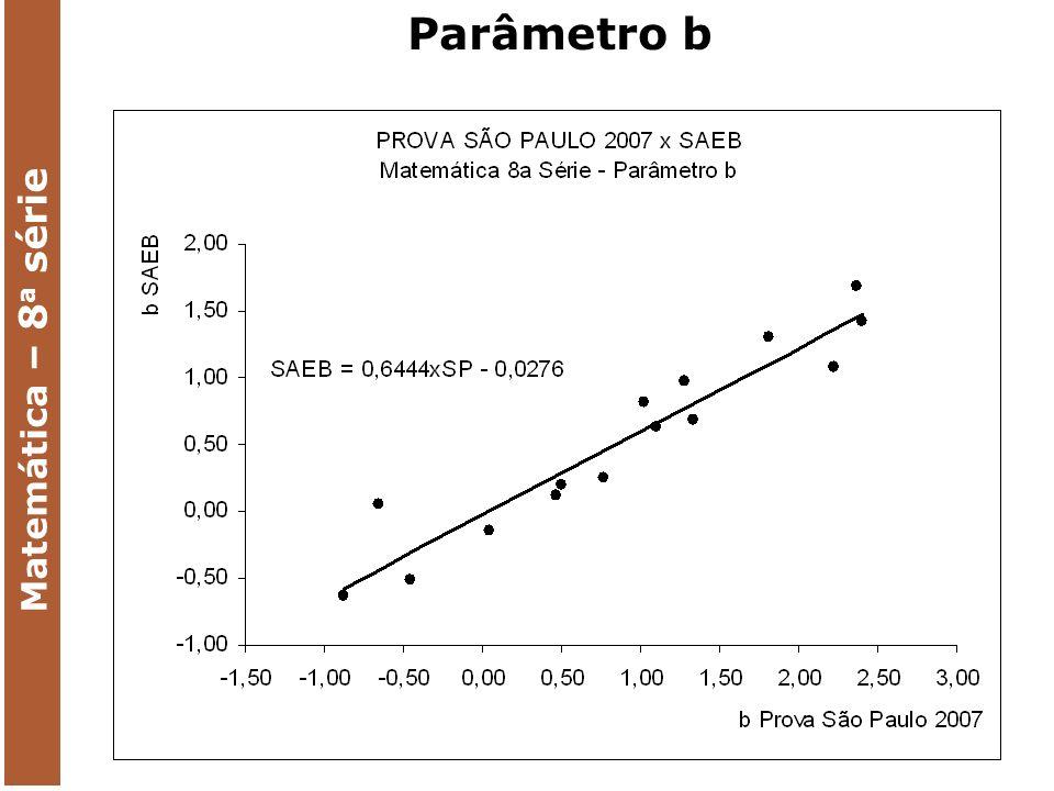 Parâmetro b Matemática – 8 a série