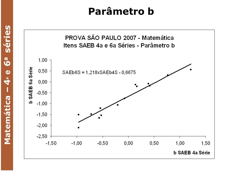 Matemática – 4 a e 6 a séries Parâmetro b