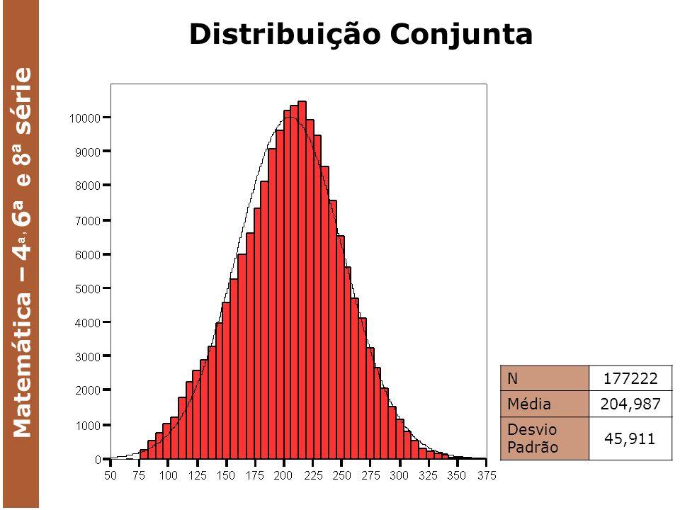 N177222 Média204,987 Desvio Padrão 45,911 Matemática – 4 a, 6 a e 8ª série Distribuição Conjunta