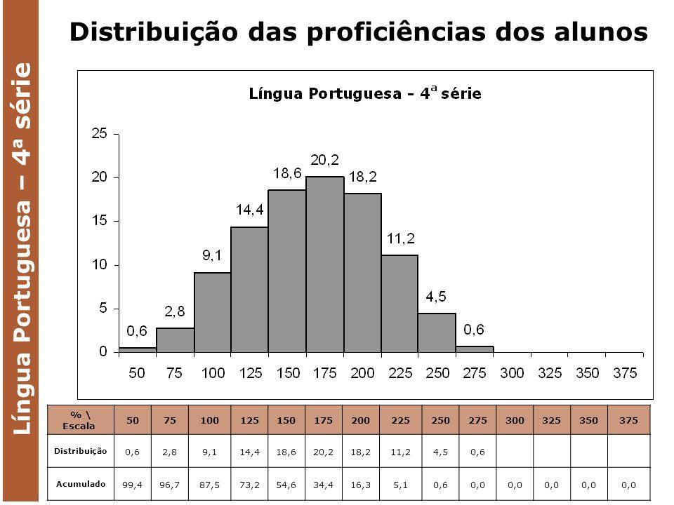 % \ Escala 5075100125150175200225250275300325350375 Distribuição 0,62,89,114,418,620,218,211,24,50,6 Acumulado 99,496,787,573,254,634,416,35,10,60,0 Língua Portuguesa – 4 a série Distribuição das proficiências dos alunos