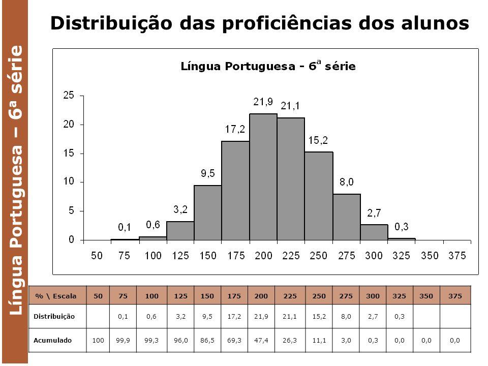 Língua Portuguesa – 6 a série % \ Escala 5075100125150175200225250275300325350375 Distribuição 0,10,63,29,517,221,921,115,28,02,70,3 Acumulado10099,999,396,086,569,347,426,311,13,00,30,0 Distribuição das proficiências dos alunos