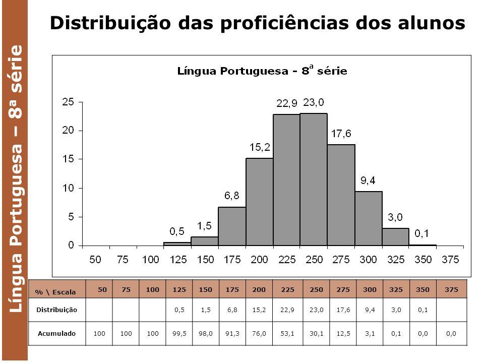 Língua Portuguesa – 8 a série % \ Escala 5075100125150175200225250275300325350375 Distribuição 0,51,56,815,222,923,017,69,43,00,1 Acumulado100 99,598,091,376,053,130,112,53,10,10,0 Distribuição das proficiências dos alunos