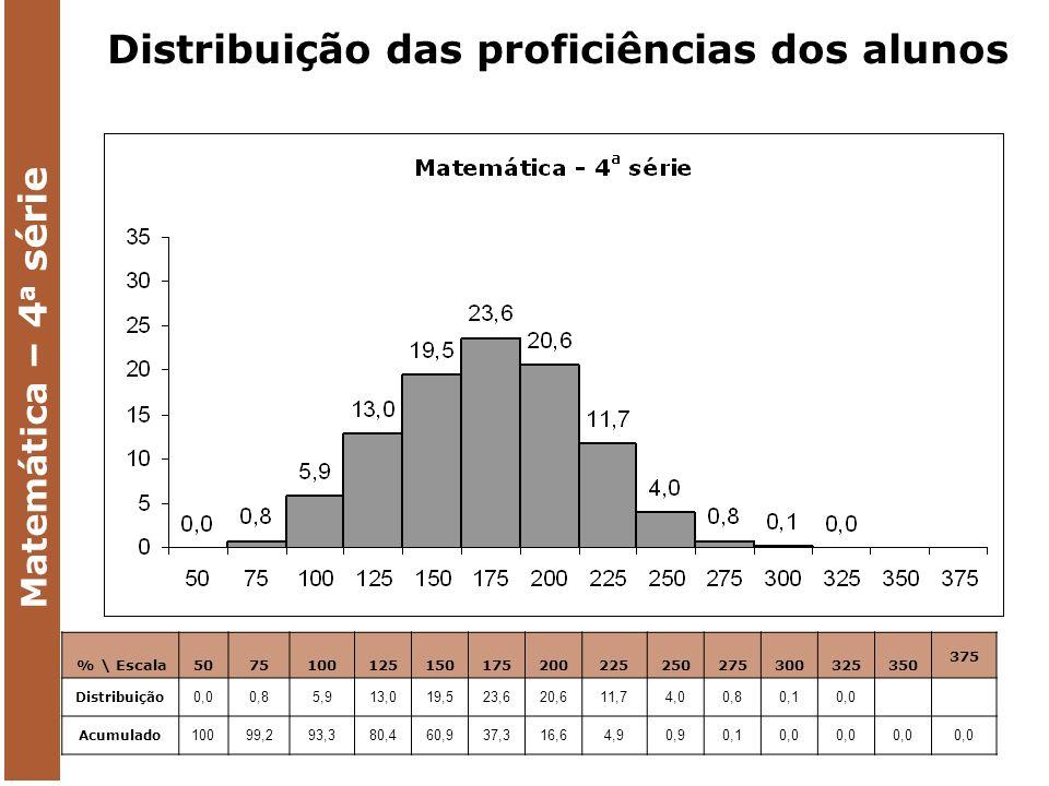 Matemática – 4 a série % \ Escala 5075100125150175200225250275300325350 375 Distribuição 0,00,85,913,019,523,620,611,74,00,80,10,0 Acumulado 10099,293,380,460,937,316,64,90,90,10,0 Distribuição das proficiências dos alunos