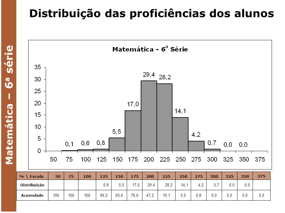 Matemática – 6 a série % \ Escala 5075100125150175200225250275300325350 375 Distribuição 0,85,517,029,428,214,14,20,70,0 Acumulado 100 99,293,676,647,219,15,00,80,0 Distribuição das proficiências dos alunos