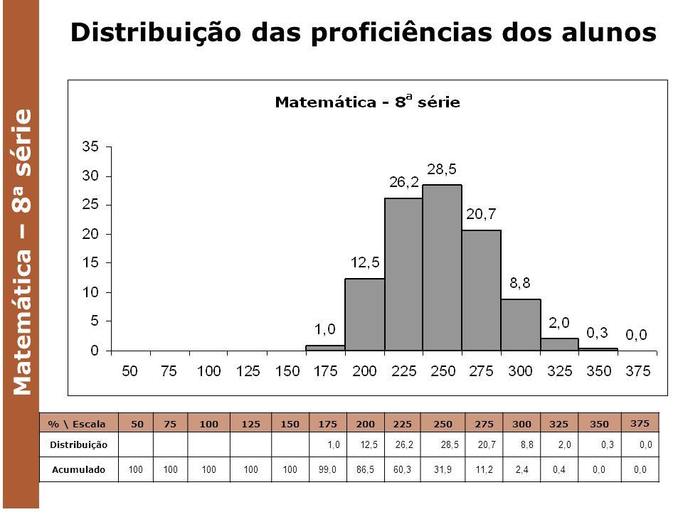 Matemática – 8 a série % \ Escala 5075100125150175200225250275300325350 375 Distribuição 1,012,526,228,520,78,82,00,30,0 Acumulado 100 99,086,560,331,911,22,40,40,0 Distribuição das proficiências dos alunos