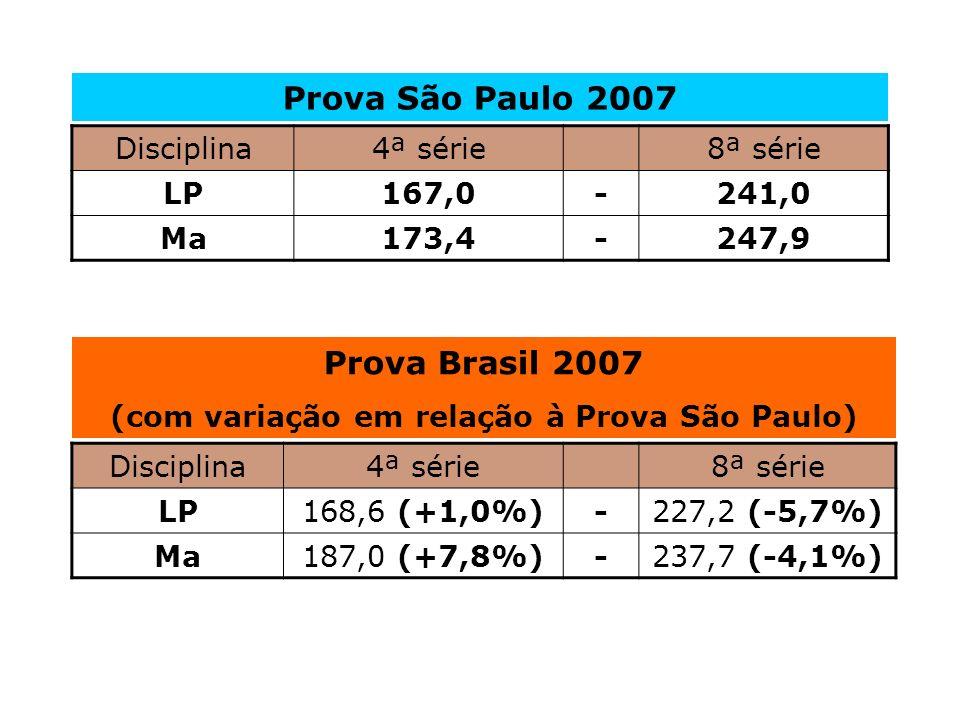 Disciplina4ª série8ª série LP167,0-241,0 Ma173,4-247,9 Disciplina4ª série8ª série LP168,6 (+1,0%)-227,2 (-5,7%) Ma187,0 (+7,8%)-237,7 (-4,1%) Prova São Paulo 2007 Prova Brasil 2007 (com variação em relação à Prova São Paulo)