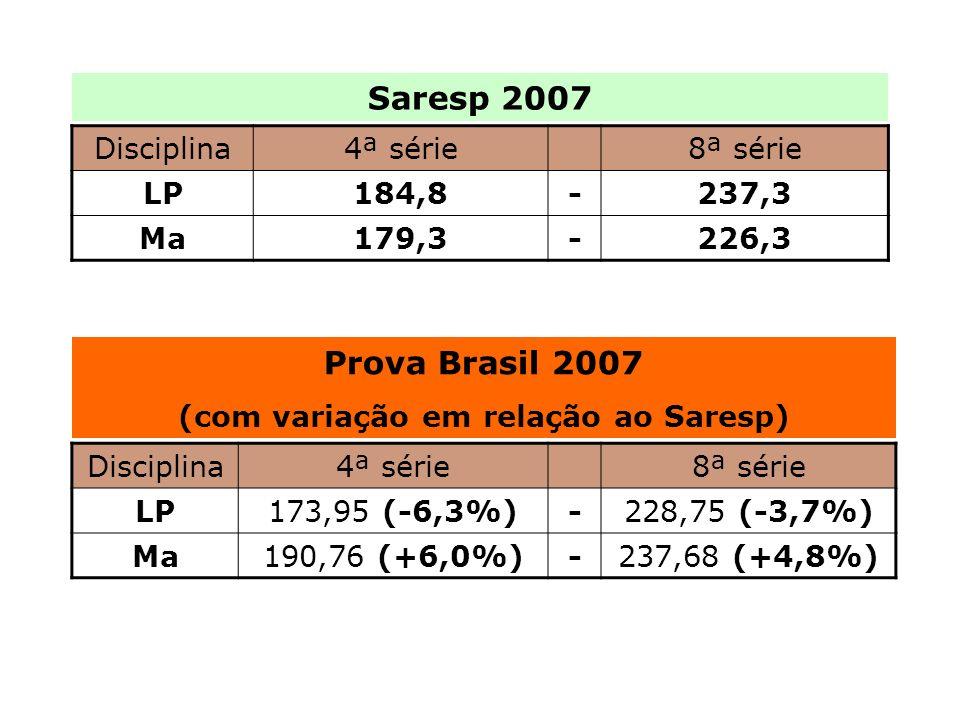 Disciplina4ª série8ª série LP184,8-237,3 Ma179,3-226,3 Disciplina4ª série8ª série LP173,95 (-6,3%)-228,75 (-3,7%) Ma190,76 (+6,0%)-237,68 (+4,8%) Saresp 2007 Prova Brasil 2007 (com variação em relação ao Saresp)