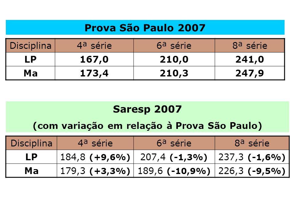Disciplina4ª série6ª série8ª série LP167,0210,0241,0 Ma173,4210,3247,9 Disciplina4ª série6ª série8ª série LP184,8 (+9,6%) 207,4 (-1,3%) 237,3 (-1,6%) Ma179,3 (+3,3%) 189,6 (-10,9%) 226,3 (-9,5%) Prova São Paulo 2007 Saresp 2007 (com variação em relação à Prova São Paulo)
