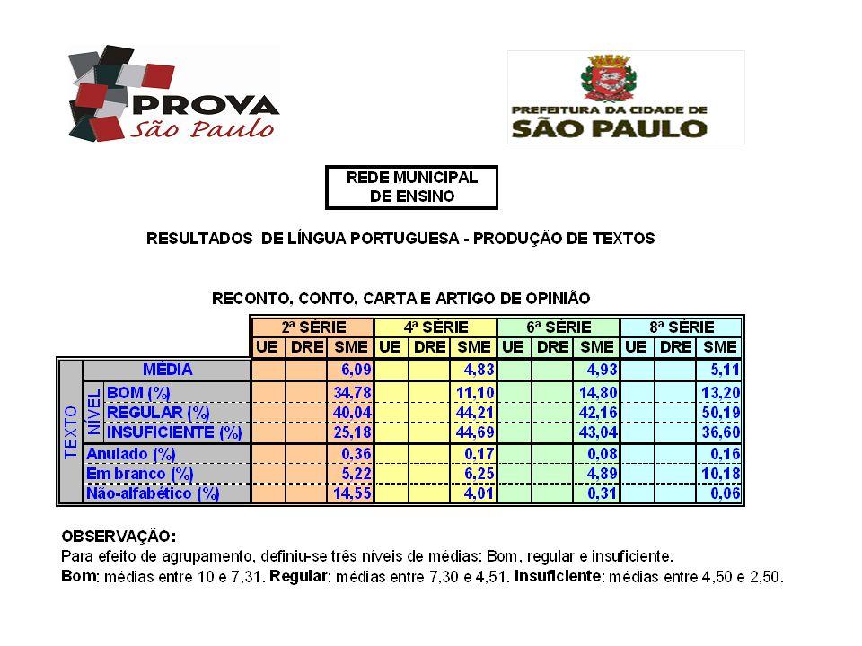 Língua Portuguesa – 4 a série Parâmetro b