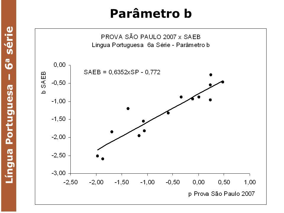 Língua Portuguesa – 6 a série Parâmetro b