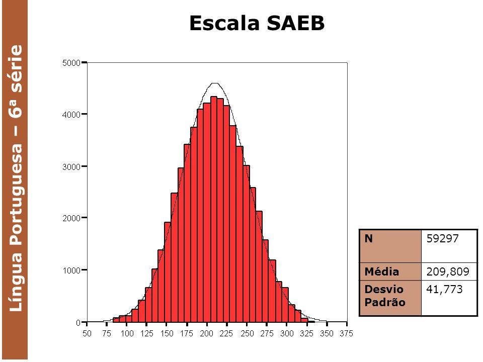 MARGINAL RELIABILITY: 0,8830 Língua Portuguesa – 6 a série Escala SAEB N59297 Média209,809 Desvio Padrão 41,773