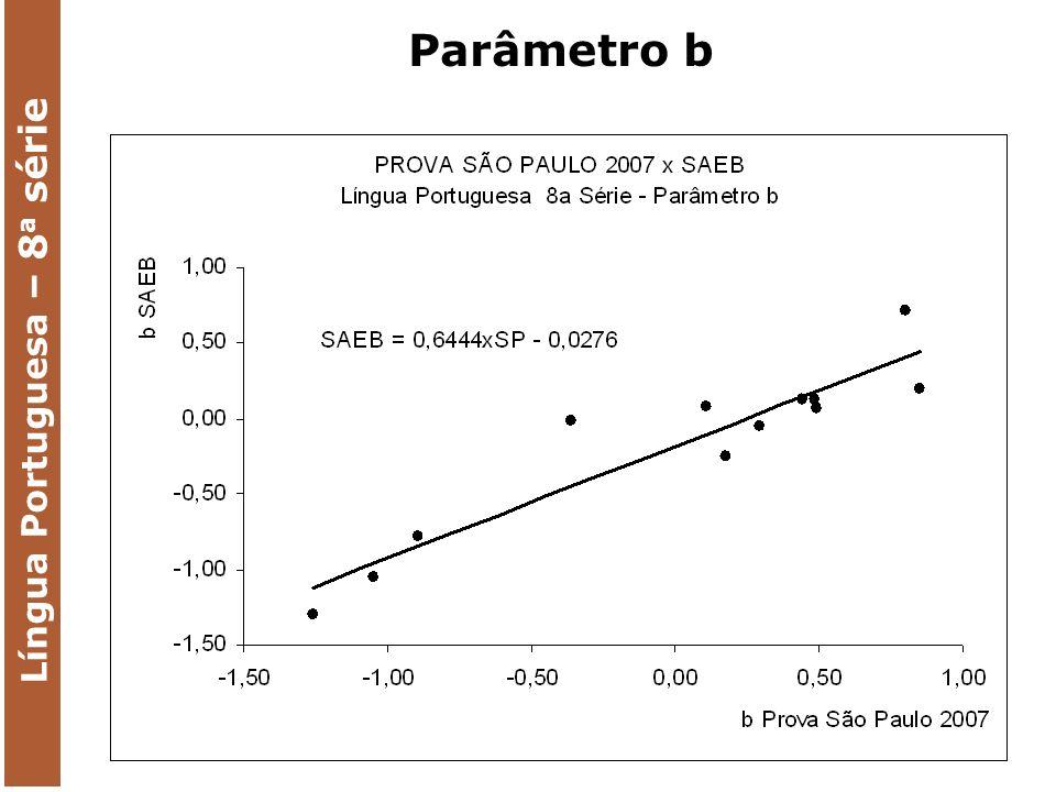 MARGINAL RELIABILITY: 0,8830 Língua Portuguesa – 8 a série Escala SAEB N 48427 Média 241,027 Desvio Padrão 38,914