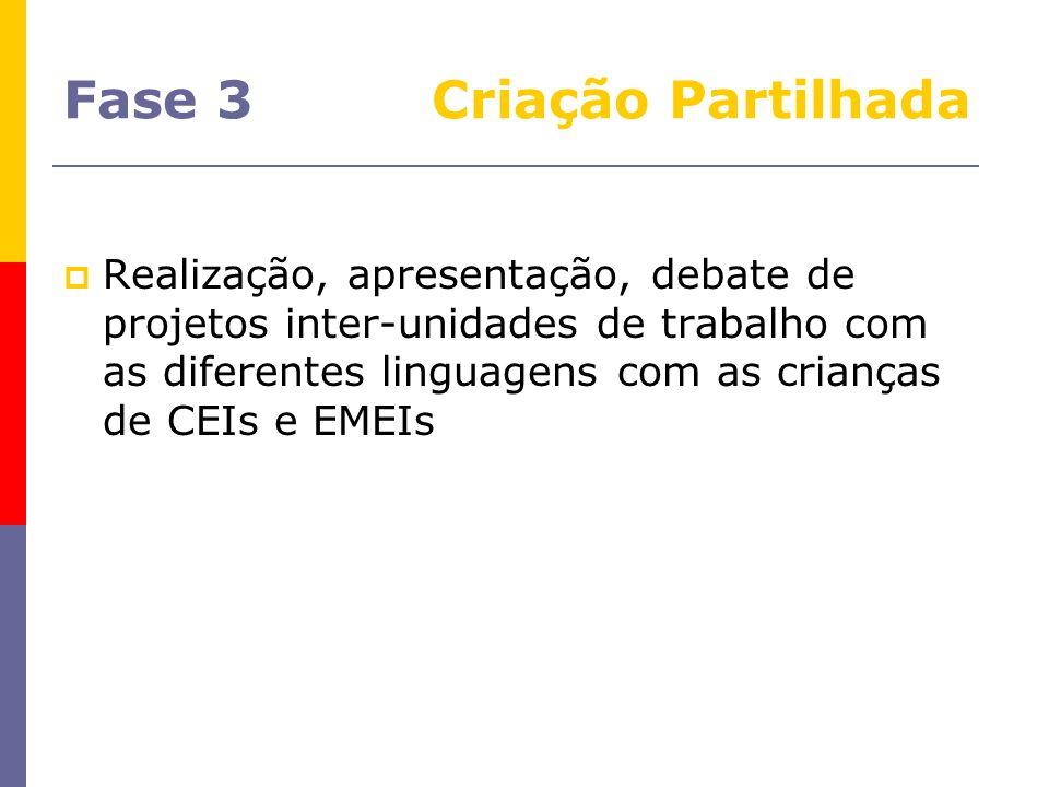 Fase 3 Criação Partilhada Realização, apresentação, debate de projetos inter-unidades de trabalho com as diferentes linguagens com as crianças de CEIs
