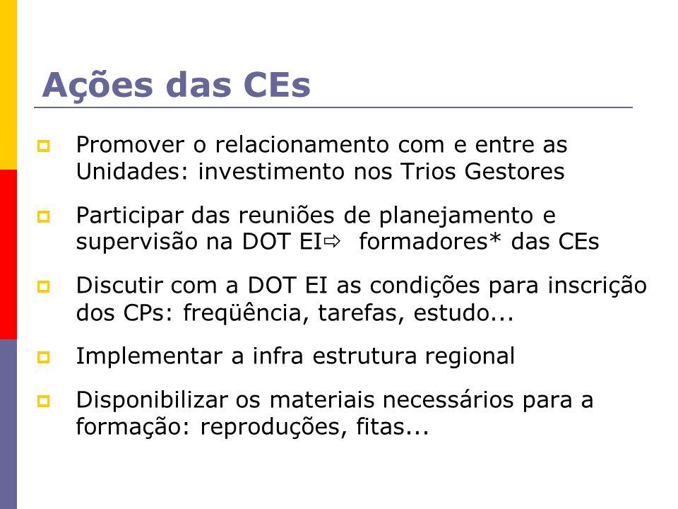 Ações das CEs Promover o relacionamento com e entre as Unidades: investimento nos Trios Gestores Participar das reuniões de planejamento e supervisão