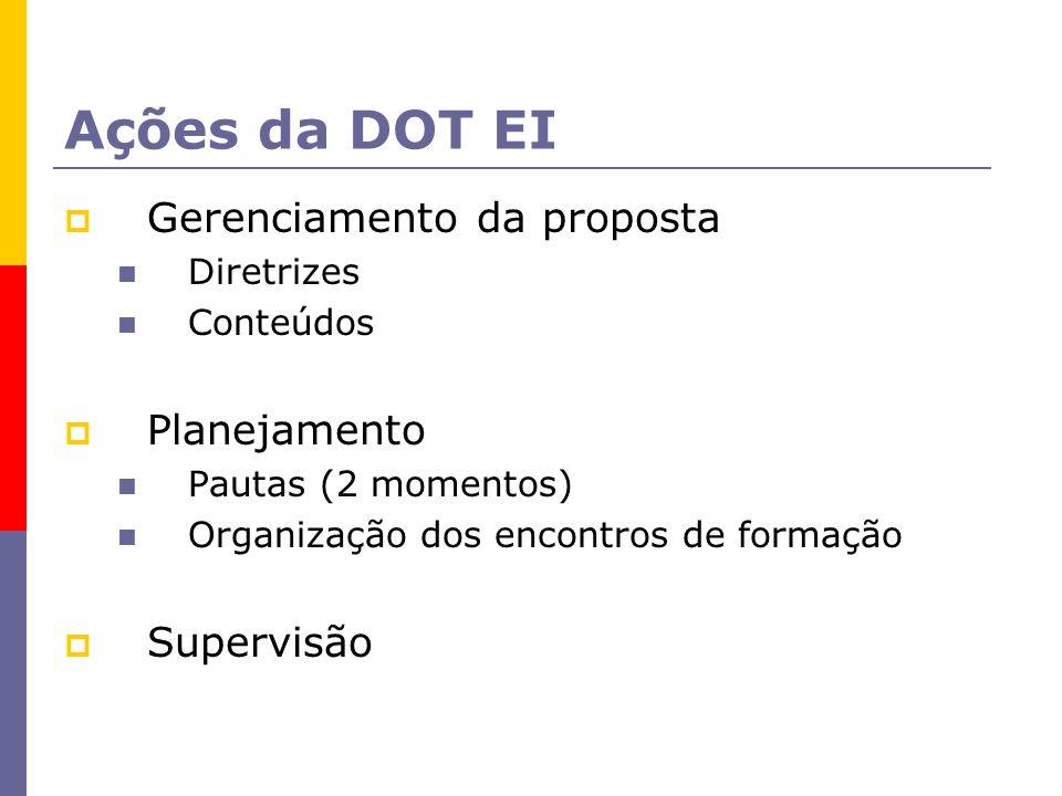 Ações da DOT EI Gerenciamento da proposta Diretrizes Conteúdos Planejamento Pautas (2 momentos) Organização dos encontros de formação Supervisão