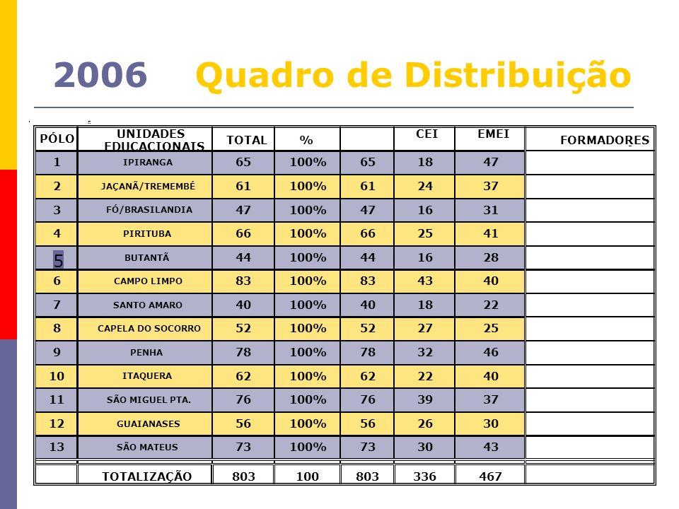 2006 Quadro de Distribuição PÓLO UNIDADES EDUCACIONAIS TOTAL % CEIEMEI FORMADORES TOTALIZAÇÃO803100803336467 100% 66 44 3043 2 3 4 5 7 8 73 100% 66 44