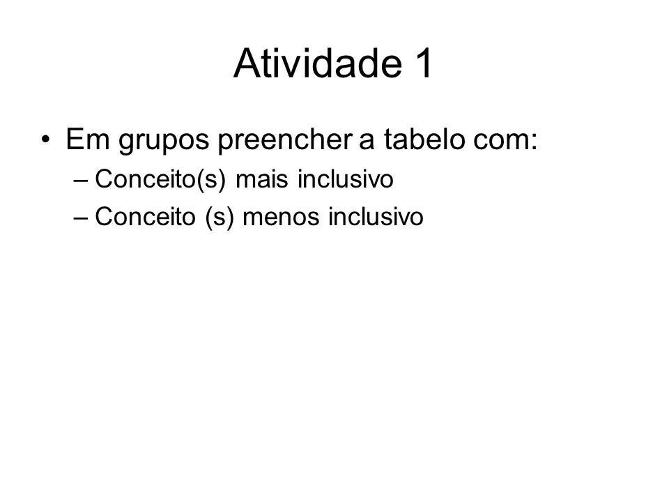 Atividade 1 Em grupos preencher a tabelo com: –Conceito(s) mais inclusivo –Conceito (s) menos inclusivo