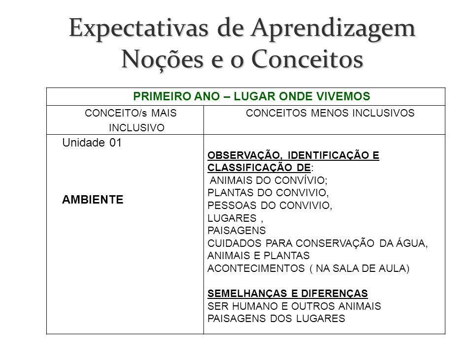 Expectativas de Aprendizagem Noções e o Conceitos PRIMEIRO ANO – LUGAR ONDE VIVEMOS CONCEITO/s MAIS INCLUSIVO CONCEITOS MENOS INCLUSIVOS Unidade 01 AM