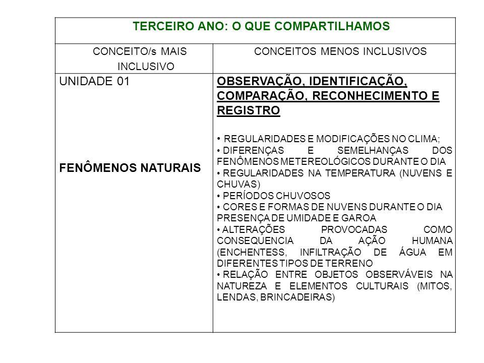 TERCEIRO ANO: O QUE COMPARTILHAMOS CONCEITO/s MAIS INCLUSIVO CONCEITOS MENOS INCLUSIVOS UNIDADE 01 FENÔMENOS NATURAIS OBSERVAÇÃO, IDENTIFICAÇÃO, COMPA