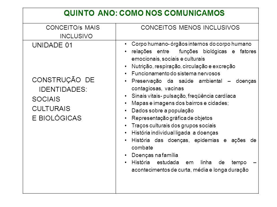 QUINTO ANO: COMO NOS COMUNICAMOS CONCEITO/s MAIS INCLUSIVO CONCEITOS MENOS INCLUSIVOS UNIDADE 01 CONSTRUÇÃO DE IDENTIDADES: SOCIAIS CULTURAIS E BIOLÓG