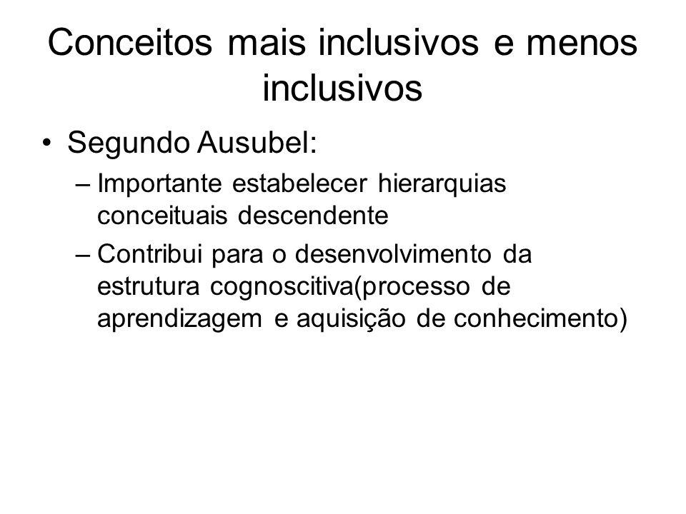 Conceitos mais inclusivos e menos inclusivos Segundo Ausubel: –Importante estabelecer hierarquias conceituais descendente –Contribui para o desenvolvi