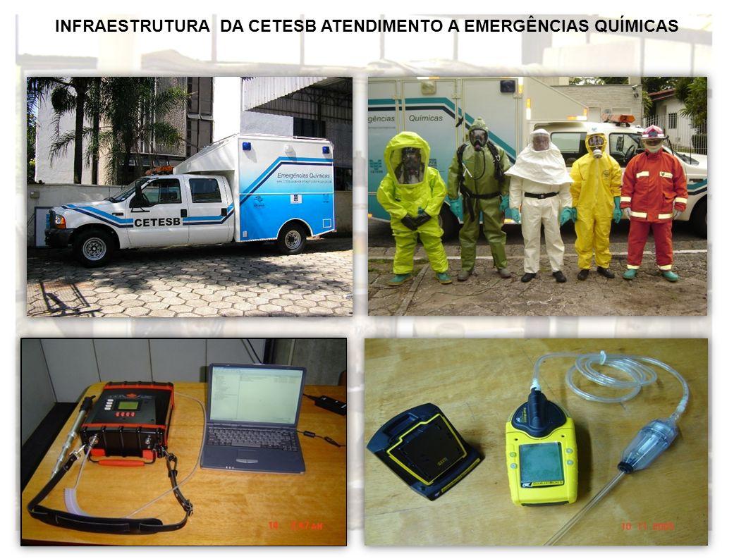 INFRAESTRUTURA DA CETESB ATENDIMENTO A EMERGÊNCIAS QUÍMICAS