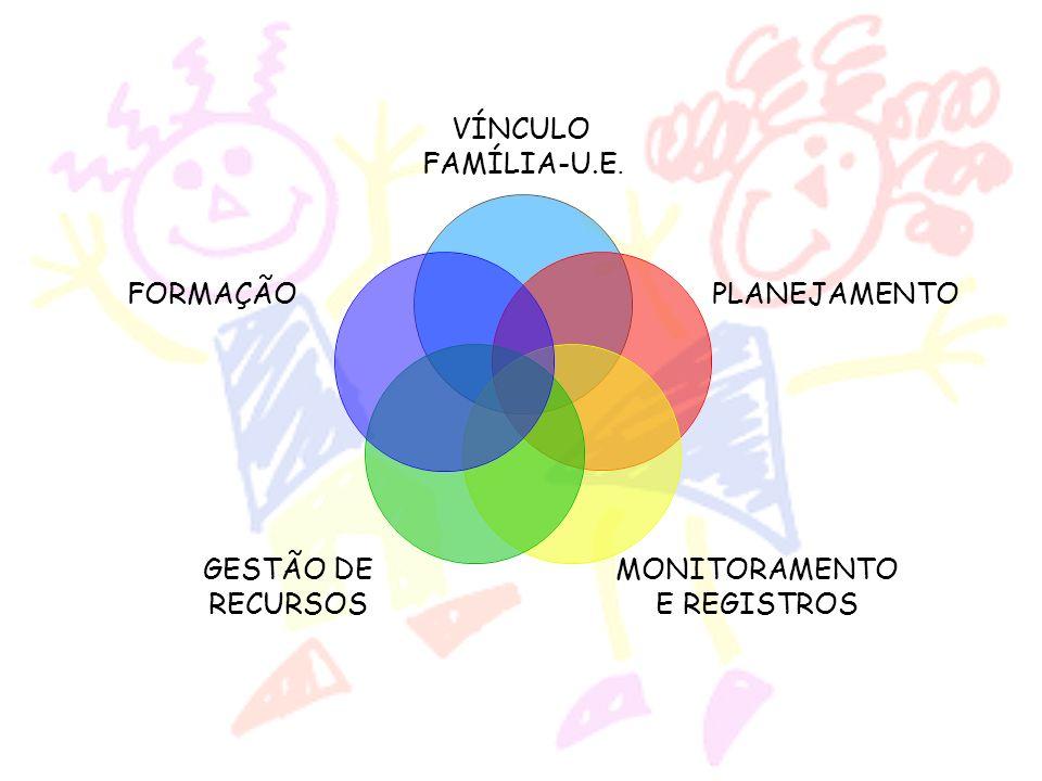VÍNCULO FAMÍLIA-U.E. PLANEJAMENTO MONITORAMENTO E REGISTROS GESTÃO DE RECURSOS FORMAÇÃO
