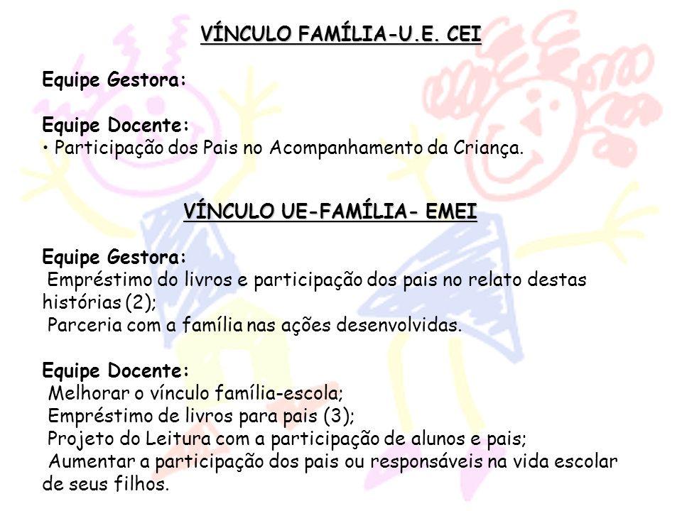 VÍNCULO FAMÍLIA-U.E. CEI Equipe Gestora: Equipe Docente: Participação dos Pais no Acompanhamento da Criança. VÍNCULO UE-FAMÍLIA- EMEI Equipe Gestora: