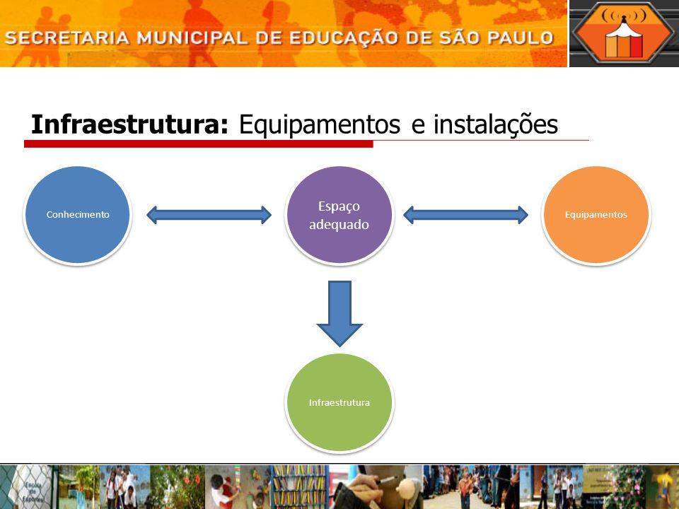 Infraestrutura: Equipamentos e instalações Infraestrutura Espaço adequado Equipamentos Conhecimento